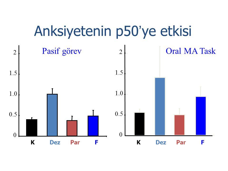Anksiyetenin p50 ' ye etkisi 0 0.5 1.0 1.5 2 0 0.5 1.0 1.5 2 K Dez Par F Pasif görevOral MA Task