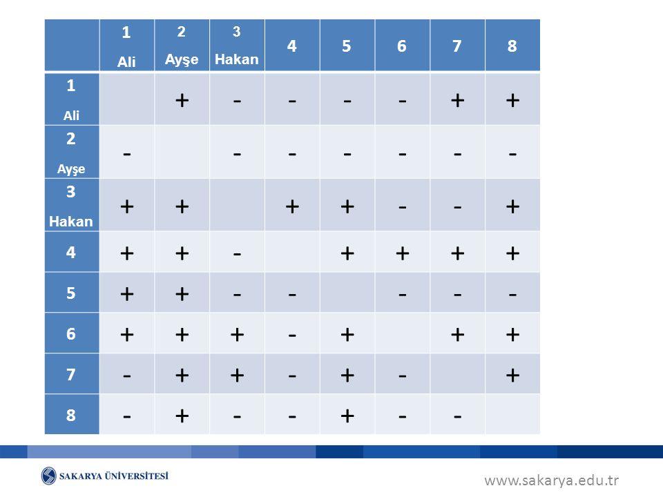 www.sakarya.edu.tr İkili karşılaştırma tablosu. 1 Ali 2 Ayşe 3 Hakan 4 5678 1 Ali +----++ 2 Ayşe - ------ 3 Hakan ++ ++--+ 4 ++- ++++ 5 ++-- --- 6 +++