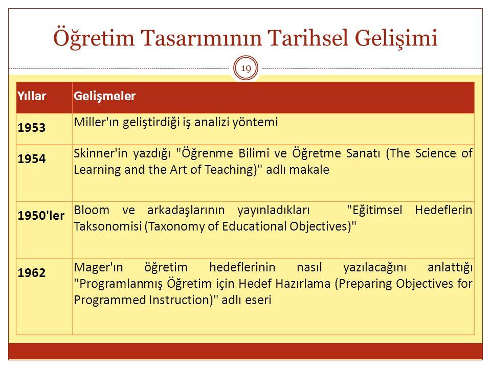Öğretim Tasarımının Tarihsel Gelişimi 19 YıllarGelişmeler 1953 Miller'ın geliştirdiği iş analizi yöntemi 1954 Skinner'in yazdığı