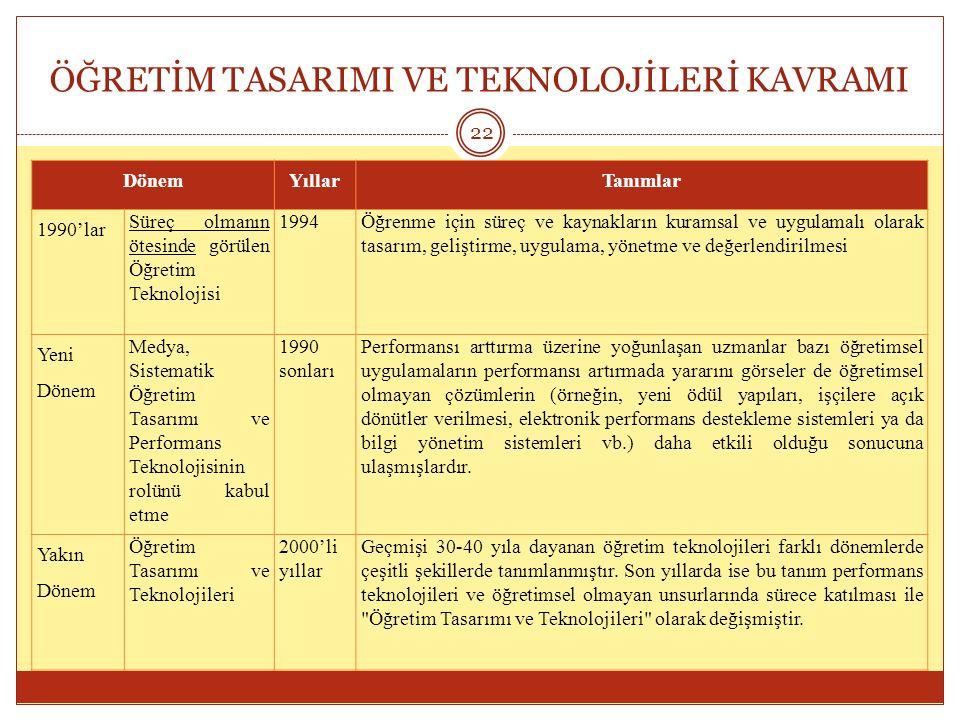 ÖĞRETİM TASARIMI VE TEKNOLOJİLERİ KAVRAMI 22 DönemYıllarTanımlar 1990'lar Süreç olmanın ötesinde görülen Öğretim Teknolojisi 1994Öğrenme için süreç ve