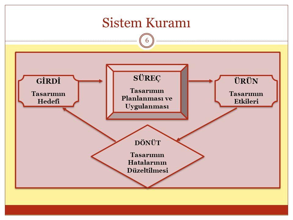 Sistem Kuramı GİRDİ Tasarımın Hedefi GİRDİ Tasarımın Hedefi SÜREÇ Tasarımın Planlanması ve Uygulanması SÜREÇ Tasarımın Planlanması ve Uygulanması ÜRÜN