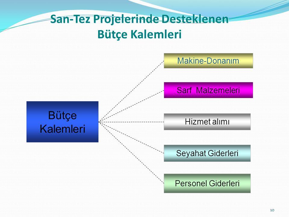 Bütçe Kalemleri Sarf Malzemeleri Personel Giderleri Hizmet alımı Seyahat Giderleri Makine-Donanım San-Tez Projelerinde Desteklenen Bütçe Kalemleri 10