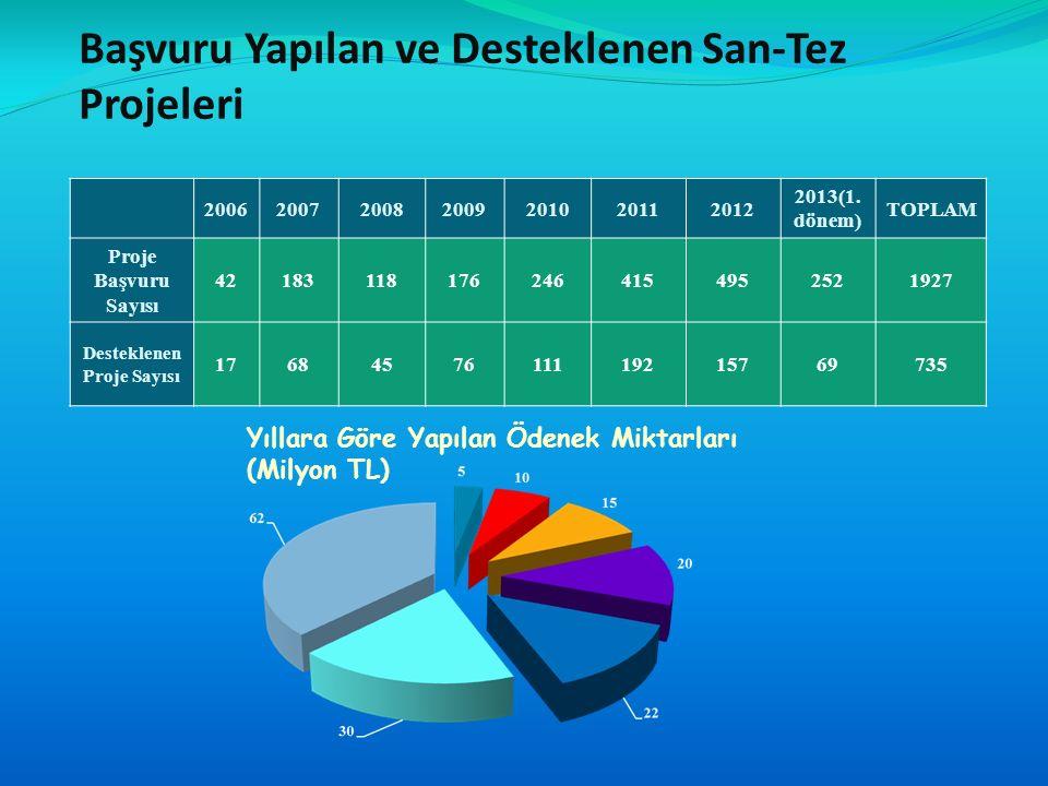 Yıllara Göre Yapılan Ödenek Miktarları (Milyon TL) Başvuru Yapılan ve Desteklenen San-Tez Projeleri 2006200720082009201020112012 2013(1.