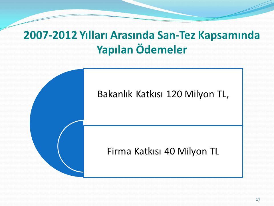2007-2012 Yılları Arasında San-Tez Kapsamında Yapılan Ödemeler Bakanlık Katkısı 120 Milyon TL, Firma Katkısı 40 Milyon TL 27