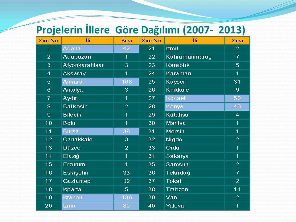 Projelerin İllere Göre Dağılımı (2007- 2013)