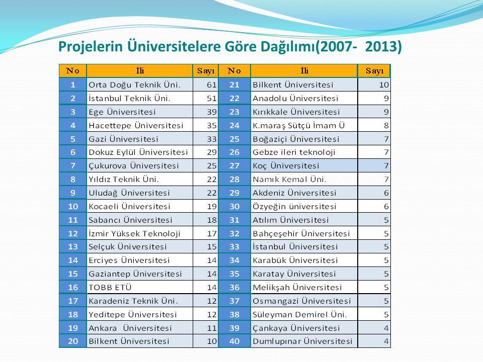 Projelerin Üniversitelere Göre Dağılımı(2007- 2013)