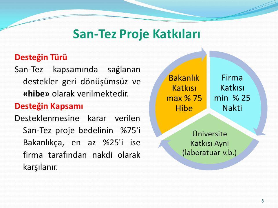San-Tez Proje Katkıları Firma Katkısı min % 25 Nakti Üniversite Katkısı Ayni (laboratuar v.b.) Bakanlık Katkısı max % 75 Hibe 8 Desteğin Türü San-Tez kapsamında sağlanan destekler geri dönüşümsüz ve «hibe» olarak verilmektedir.