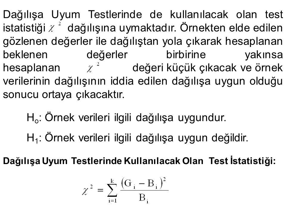 Dağılışa Uyum Testlerinde de kullanılacak olan test istatistiği dağılışına uymaktadır. Örnekten elde edilen gözlenen değerler ile dağılıştan yola çıka