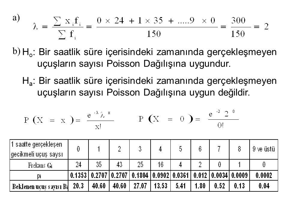 a) b) H o : Bir saatlik süre içerisindeki zamanında gerçekleşmeyen uçuşların sayısı Poisson Dağılışına uygundur. H a : Bir saatlik süre içerisindeki z