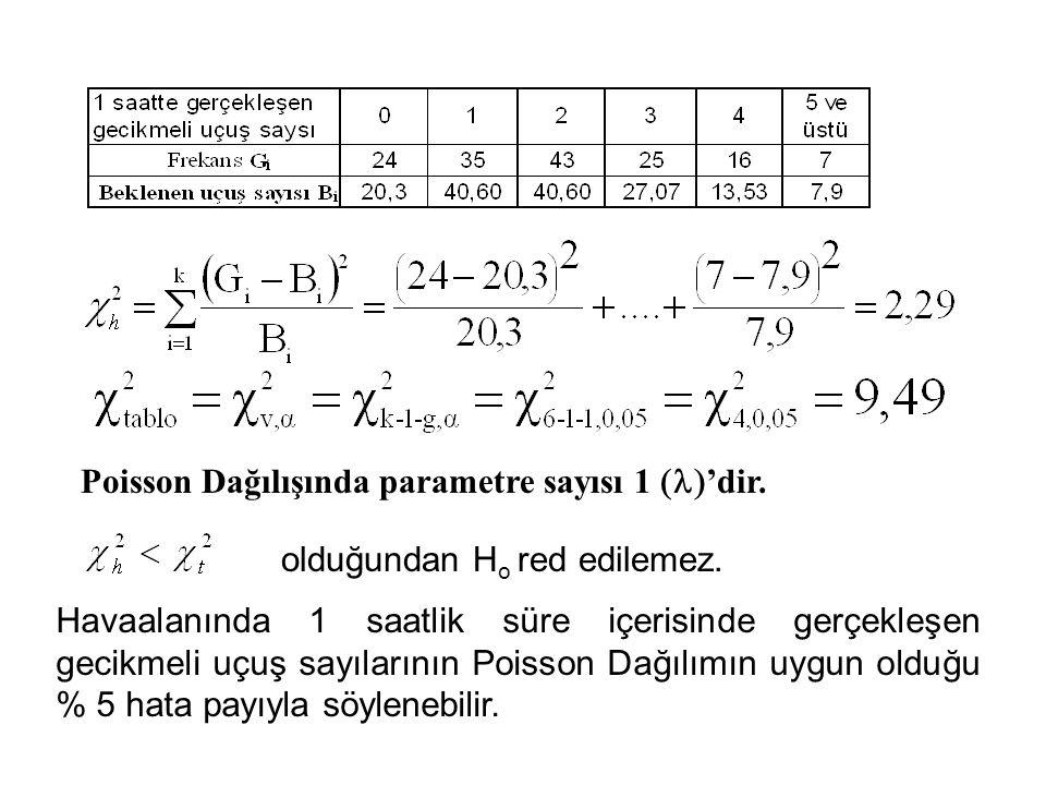 Poisson Dağılışında parametre sayısı 1  'dir. olduğundan H o red edilemez. Havaalanında 1 saatlik süre içerisinde gerçekleşen gecikmeli uçuş sayılar