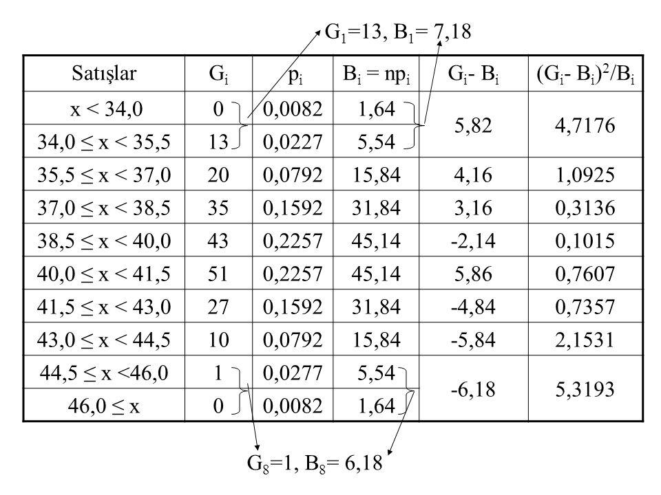 SatışlarGiGi p i B i = np i G i - B i (G i - B i ) 2 /B i x < 34,000,00821,64 5,824,7176 34,0 ≤ x < 35,5130,02275,54 35,5 ≤ x < 37,0200,079215,84 4,16