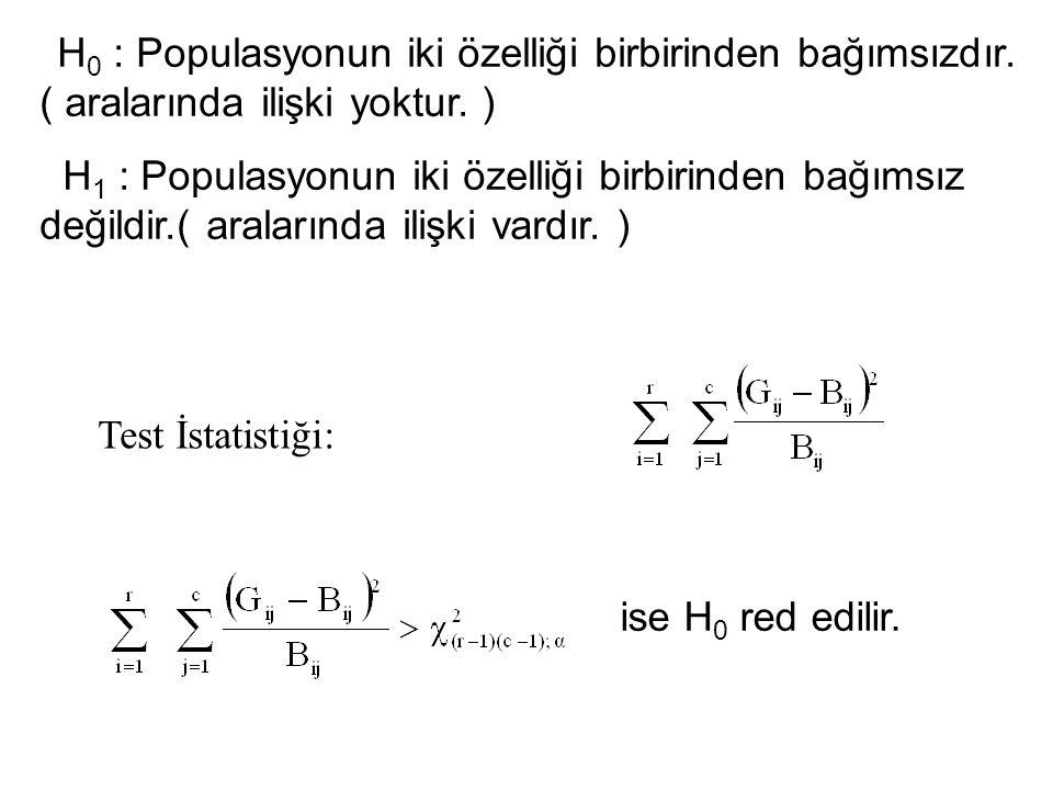H 0 : Populasyonun iki özelliği birbirinden bağımsızdır. ( aralarında ilişki yoktur. ) H 1 : Populasyonun iki özelliği birbirinden bağımsız değildir.(