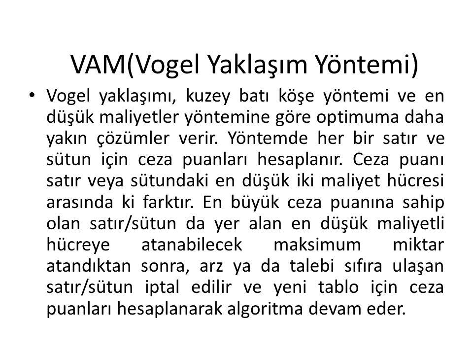 VAM(Vogel Yaklaşım Yöntemi) Vogel yaklaşımı, kuzey batı köşe yöntemi ve en düşük maliyetler yöntemine göre optimuma daha yakın çözümler verir.