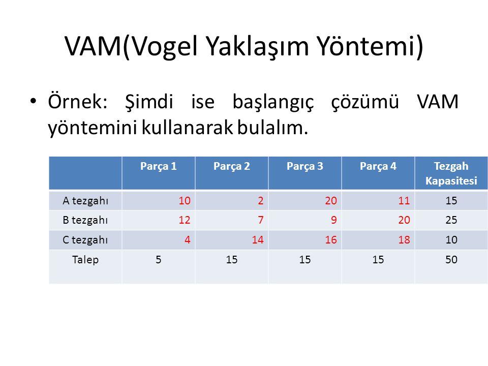 VAM(Vogel Yaklaşım Yöntemi) Örnek: Şimdi ise başlangıç çözümü VAM yöntemini kullanarak bulalım. Parça 1Parça 2Parça 3Parça 4Tezgah Kapasitesi A tezgah