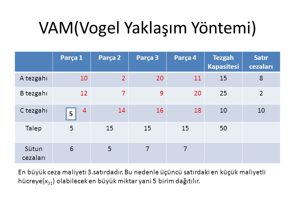 VAM(Vogel Yaklaşım Yöntemi) En büyük ceza maliyeti 3.satırdadır. Bu nedenle üçüncü satırdaki en küçük maliyetli hücreye(x 31 ) olabilecek en büyük mik