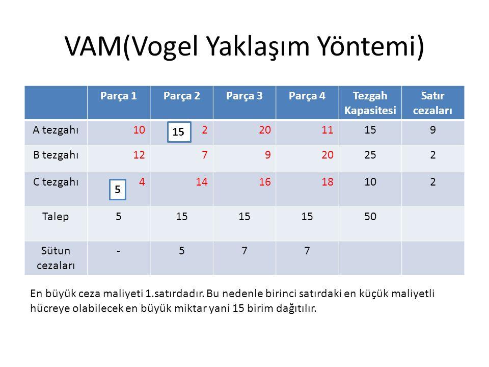 VAM(Vogel Yaklaşım Yöntemi) Parça 1Parça 2Parça 3Parça 4Tezgah Kapasitesi Satır cezaları A tezgahı1022011159 B tezgahı127920252 C tezgahı4141618102 Talep515 50 Sütun cezaları -577 En büyük ceza maliyeti 1.satırdadır.