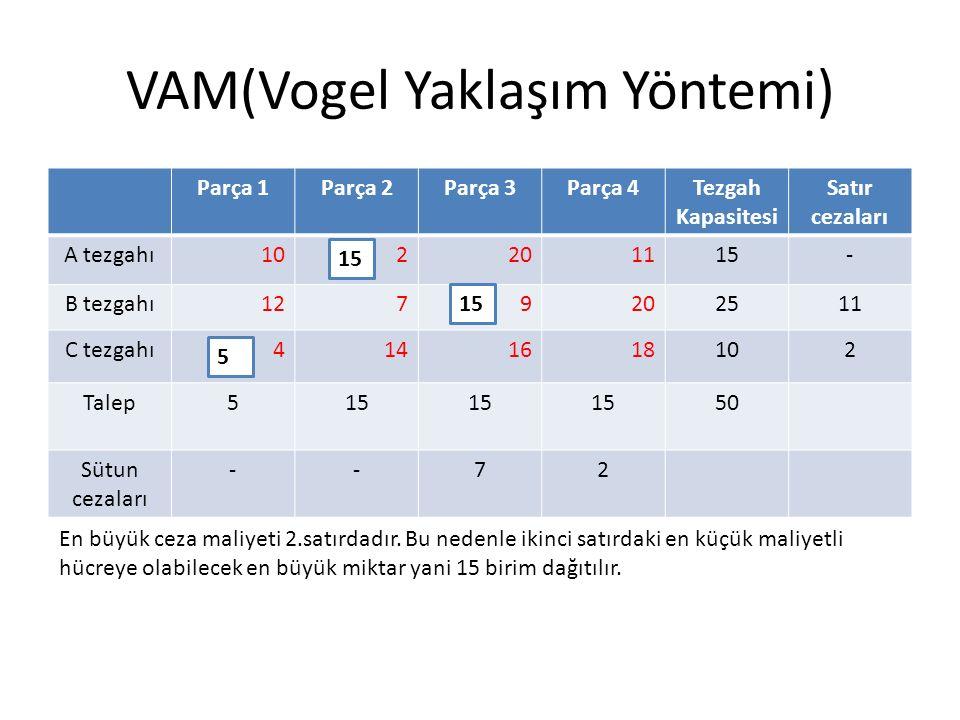 VAM(Vogel Yaklaşım Yöntemi) Parça 1Parça 2Parça 3Parça 4Tezgah Kapasitesi Satır cezaları A tezgahı102201115- B tezgahı1279202511 C tezgahı4141618102 Talep515 50 Sütun cezaları --72 En büyük ceza maliyeti 2.satırdadır.