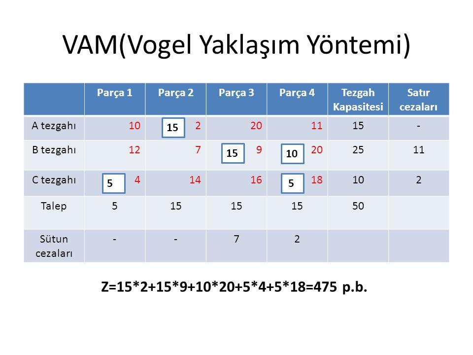 VAM(Vogel Yaklaşım Yöntemi) Parça 1Parça 2Parça 3Parça 4Tezgah Kapasitesi Satır cezaları A tezgahı102201115- B tezgahı1279202511 C tezgahı4141618102 Talep515 50 Sütun cezaları --72 Z=15*2+15*9+10*20+5*4+5*18=475 p.b.