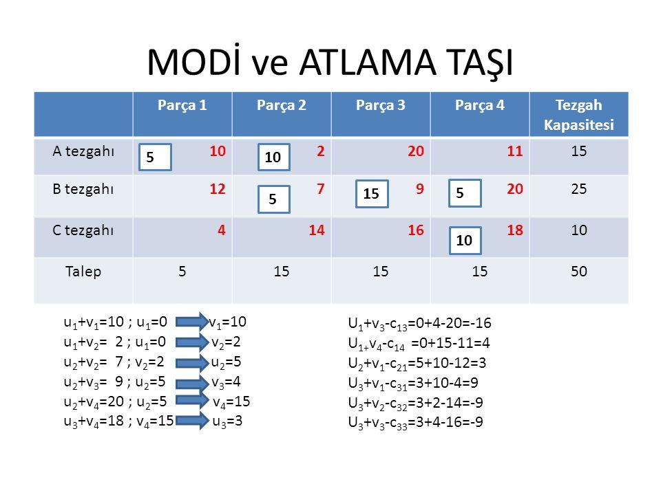 MODİ ve ATLAMA TAŞI Parça 1Parça 2Parça 3Parça 4Tezgah Kapasitesi A tezgahı102201115 B tezgahı12792025 C tezgahı414161810 Talep515 50 U 1 +v 3 -c 13 =0+4-20=-16 U 1+ v 4 -c 14 =0+15-11=4 U 2 +v 1 -c 21 =5+10-12=3 U 3 +v 1 -c 31 =3+10-4=9 U 3 +v 2 -c 32 =3+2-14=-9 U 3 +v 3 -c 33 =3+4-16=-9 u 1 +v 1 =10 ; u 1 =0 v 1 =10 u 1 +v 2 = 2 ; u 1 =0 v 2 =2 u 2 +v 2 = 7 ; v 2 =2 u 2 =5 u 2 +v 3 = 9 ; u 2 =5 v 3 =4 u 2 +v 4 =20 ; u 2 =5 v 4 =15 u 3 +v 4 =18 ; v 4 =15 u 3 =3 105 15 5 5 10