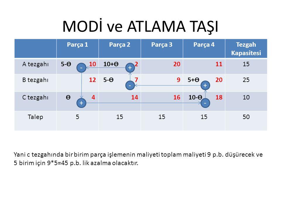 MODİ ve ATLAMA TAŞI Parça 1Parça 2Parça 3Parça 4Tezgah Kapasitesi A tezgahı5-ϴ 1010+ϴ 2201115 B tezgahı125-ϴ 795+ϴ 2025 C tezgahı ϴ 4141610-ϴ 1810 Talep515 50 +- +- +- Yani c tezgahında bir birim parça işlemenin maliyeti toplam maliyeti 9 p.b.
