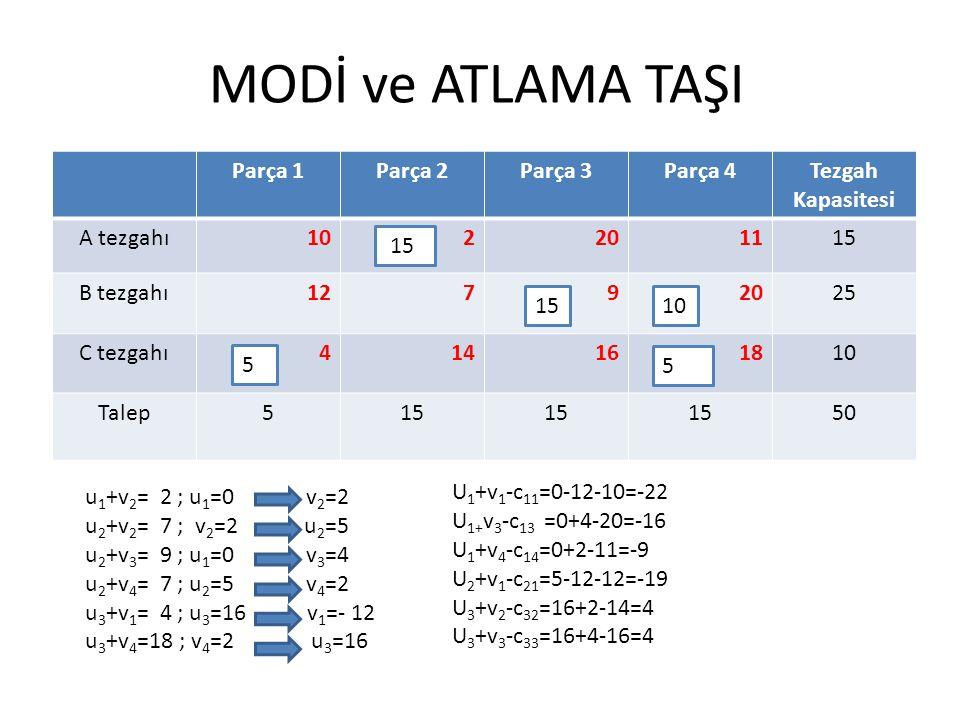 MODİ ve ATLAMA TAŞI Parça 1Parça 2Parça 3Parça 4Tezgah Kapasitesi A tezgahı102201115 B tezgahı12792025 C tezgahı414161810 Talep515 50 10 5 15 5 u 1 +v 2 = 2 ; u 1 =0 v 2 =2 u 2 +v 2 = 7 ; v 2 =2 u 2 =5 u 2 +v 3 = 9 ; u 1 =0 v 3 =4 u 2 +v 4 = 7 ; u 2 =5 v 4 =2 u 3 +v 1 = 4 ; u 3 =16 v 1 =- 12 u 3 +v 4 =18 ; v 4 =2 u 3 =16 U 1 +v 1 -c 11 =0-12-10=-22 U 1+ v 3 -c 13 =0+4-20=-16 U 1 +v 4 -c 14 =0+2-11=-9 U 2 +v 1 -c 21 =5-12-12=-19 U 3 +v 2 -c 32 =16+2-14=4 U 3 +v 3 -c 33 =16+4-16=4