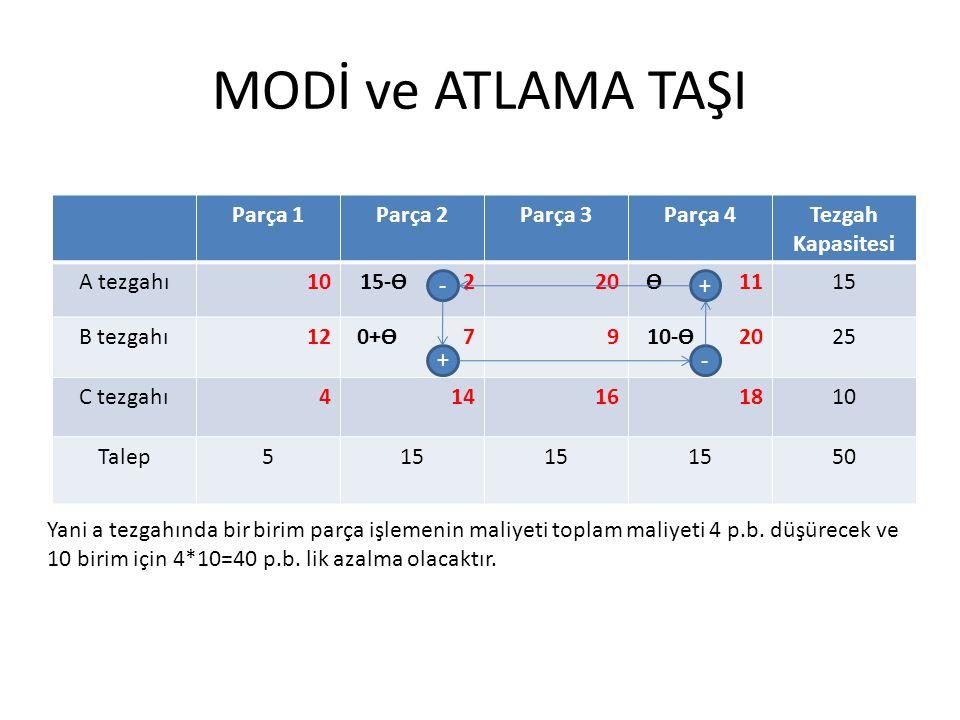 MODİ ve ATLAMA TAŞI Parça 1Parça 2Parça 3Parça 4Tezgah Kapasitesi A tezgahı1015-ϴ 220ϴ 1115 B tezgahı120+ϴ 7910-ϴ 2025 C tezgahı414161810 Talep515 50 + - +- Yani a tezgahında bir birim parça işlemenin maliyeti toplam maliyeti 4 p.b.