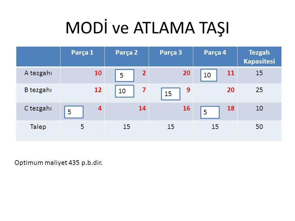 MODİ ve ATLAMA TAŞI Parça 1Parça 2Parça 3Parça 4Tezgah Kapasitesi A tezgahı102201115 B tezgahı12792025 C tezgahı414161810 Talep515 50 10 15 5 5 5 Optimum maliyet 435 p.b.dir.