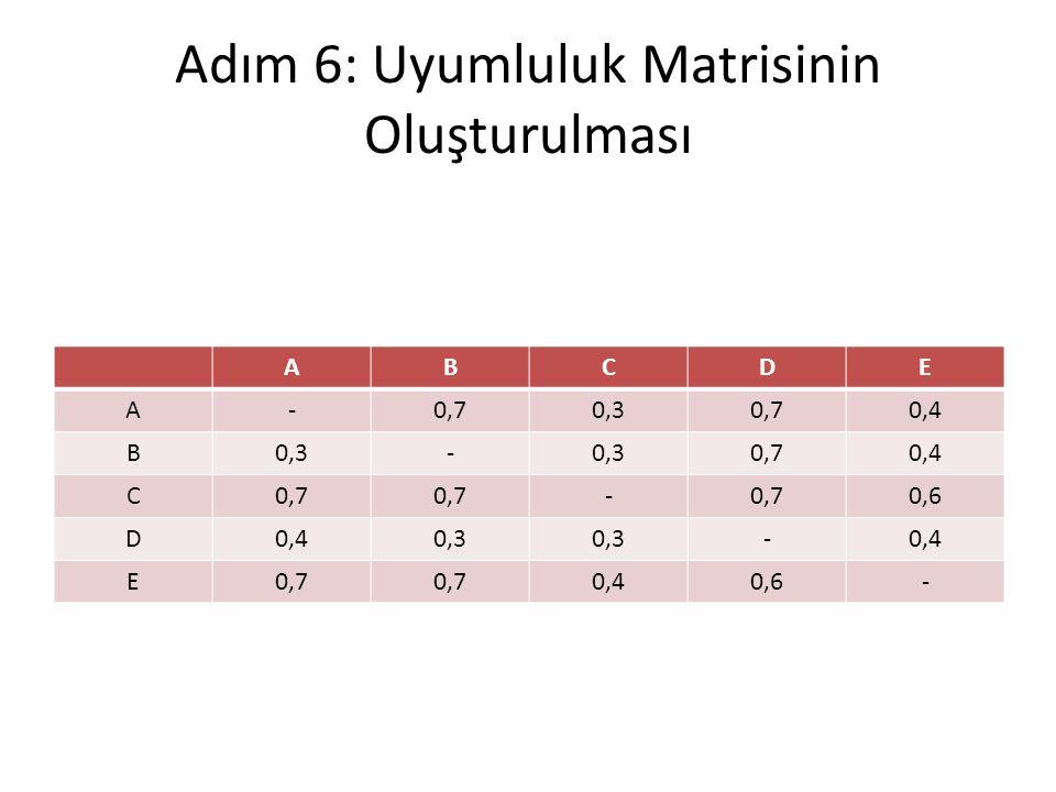 Adım 6: Uyumluluk Matrisinin Oluşturulması ABCDE A-0,70,30,70,4 B0,3- 0,70,4 C0,7 - 0,6 D0,40,3 -0,4 E0,7 0,40,6-