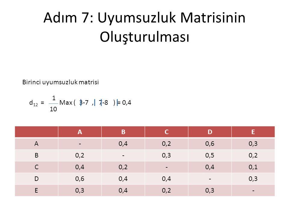 Adım 7: Uyumsuzluk Matrisinin Oluşturulması ABCDE A-0,40,20,60,3 B0,2-0,30,50,2 C0,40,2-0,40,1 D0,60,4 -0,3 E 0,40,20,3- Birinci uyumsuzluk matrisi d 12 = Max ( 3-7, 7-8 ) = 0,4 1 10