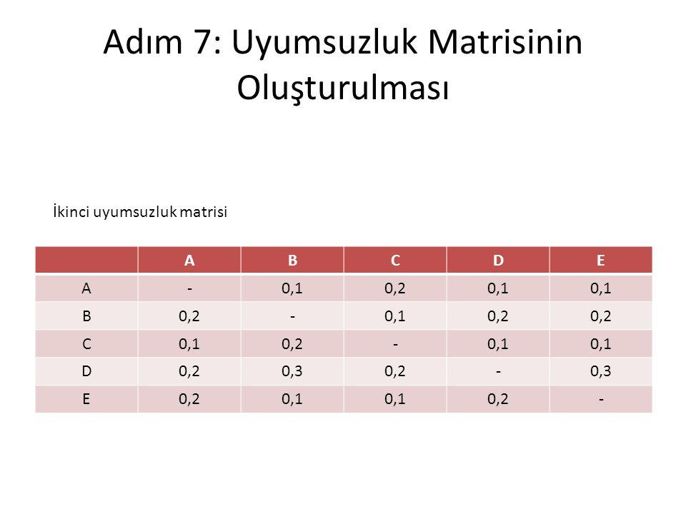 Adım 7: Uyumsuzluk Matrisinin Oluşturulması ABCDE A-0,10,20,1 B0,2-0,10,2 C0,10,2-0,1 D0,20,30,2-0,3 E0,20,1 0,2- İkinci uyumsuzluk matrisi