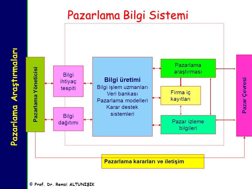 Pazarlama Araştırmaları © Prof. Dr. Remzi ALTUNIŞIK Pazarlama Bilgi Sistemi Pazarlama Yöneticisi Bilgi ihtiyaç tespiti Bilgi üretimi Bilgi işlem uzman
