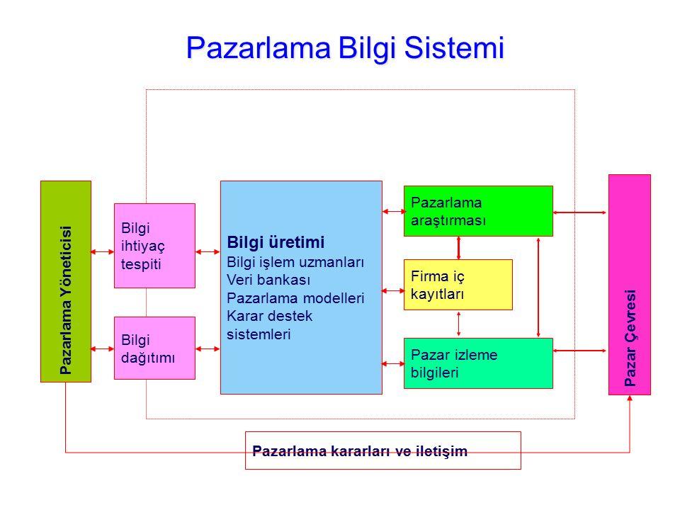 Pazarlama Bilgi Sistemi Pazarlama Yöneticisi Bilgi ihtiyaç tespiti Bilgi üretimi Bilgi işlem uzmanları Veri bankası Pazarlama modelleri Karar destek s