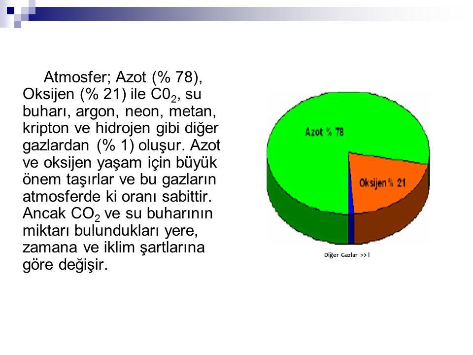 Atmosfer; Azot (% 78), Oksijen (% 21) ile C0 2, su buharı, argon, neon, metan, kripton ve hidrojen gibi diğer gazlardan (% 1) oluşur. Azot ve oksijen