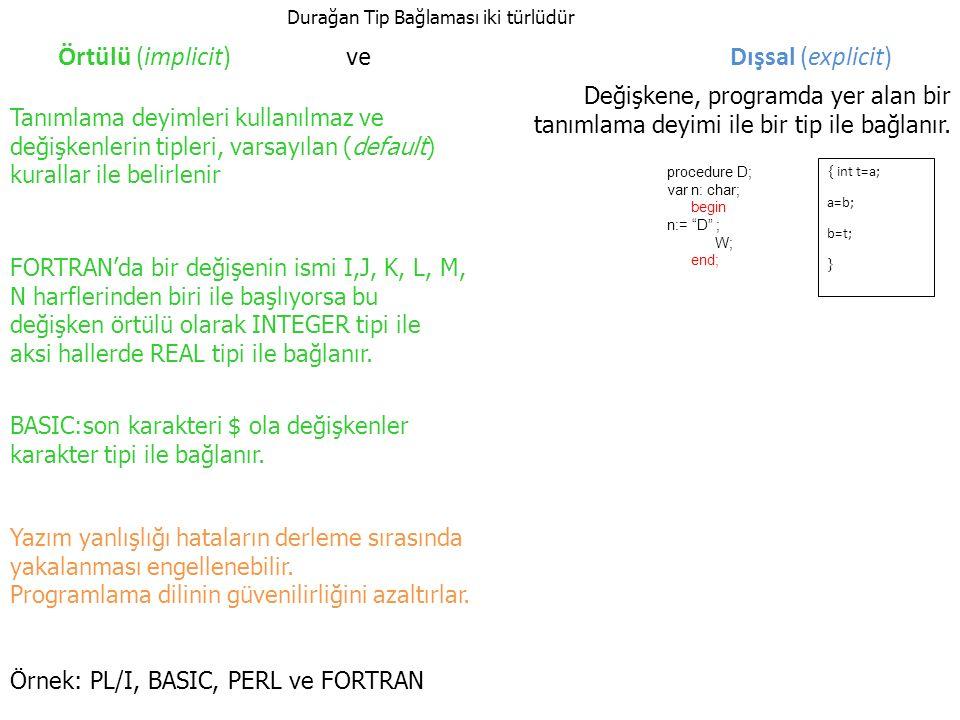 Örtülü (implicit) ve Dışsal (explicit) FORTRAN'da bir değişenin ismi I,J, K, L, M, N harflerinden biri ile başlıyorsa bu değişken örtülü olarak INTEGER tipi ile aksi hallerde REAL tipi ile bağlanır.
