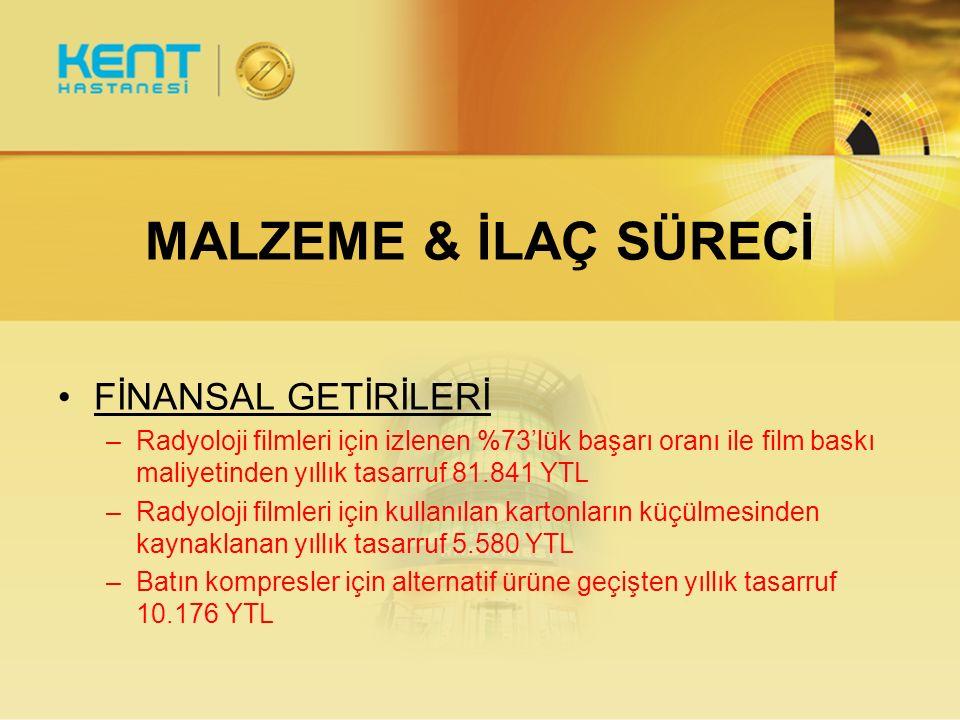 MALZEME & İLAÇ SÜRECİ FİNANSAL GETİRİLERİ –Radyoloji filmleri için izlenen %73'lük başarı oranı ile film baskı maliyetinden yıllık tasarruf 81.841 YTL