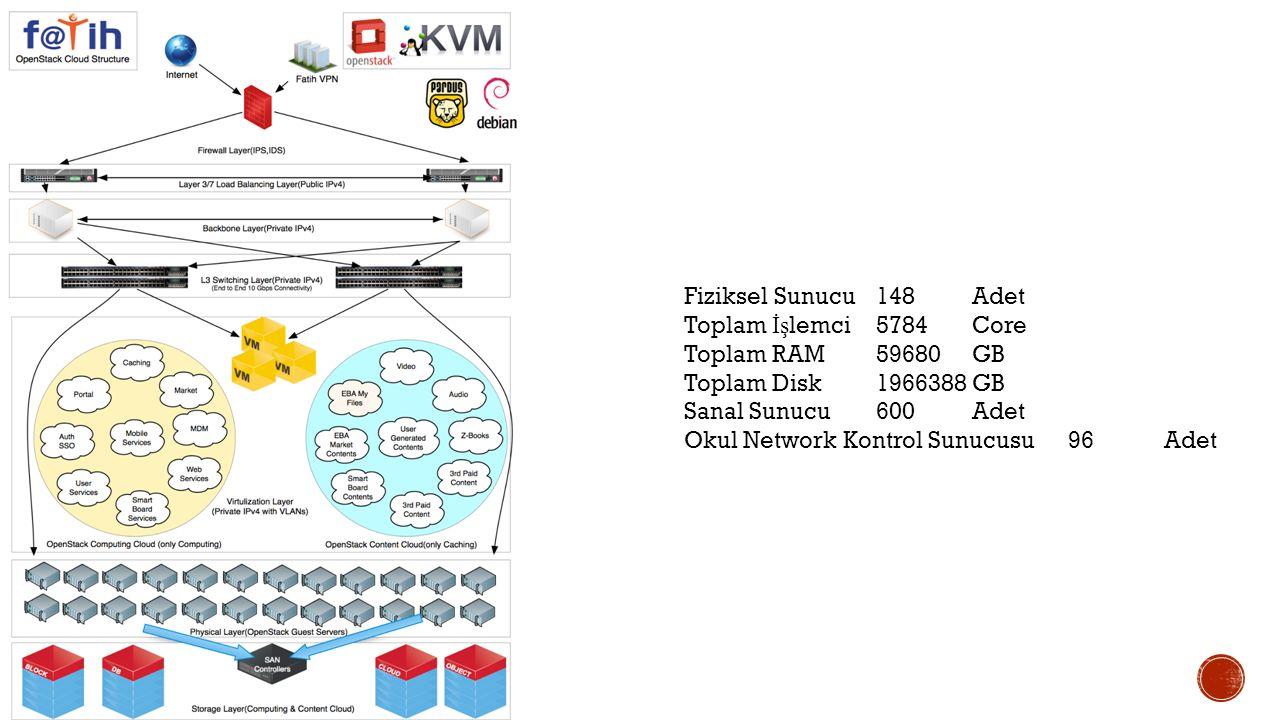 Fiziksel Sunucu 148Adet Toplam İş lemci5784Core Toplam RAM59680GB Toplam Disk1966388GB Sanal Sunucu600Adet Okul Network Kontrol Sunucusu96Adet