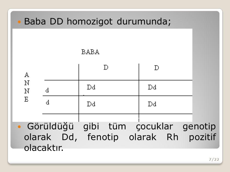 Baba DD homozigot durumunda; Görüldüğü gibi tüm çocuklar genotip olarak Dd, fenotip olarak Rh pozitif olacaktır.