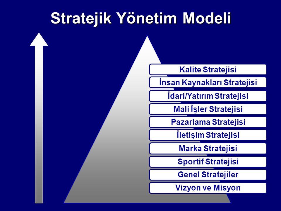 Stratejik Yönetim Modeli Kalite Stratejisi İdari/Yatırım Stratejisi Pazarlama Stratejisi Mali İşler Stratejisi İletişim Stratejisi Marka Stratejisi Sp