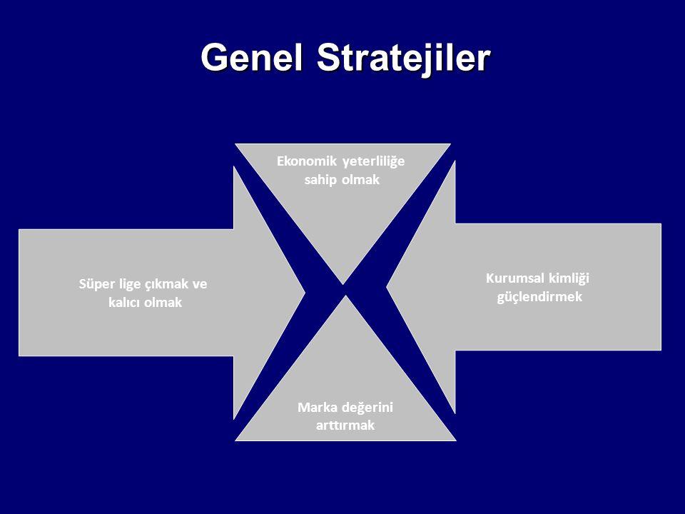 Süper lige çıkmak ve kalıcı olmak Marka değerini arttırmak Ekonomik yeterliliğe sahip olmak Genel Stratejiler Kurumsal kimliği güçlendirmek