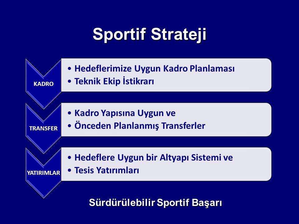 Sportif Strateji KADRO Hedeflerimize Uygun Kadro Planlaması Teknik Ekip İstikrarı TRANSFER Kadro Yapısına Uygun ve Önceden Planlanmış Transferler YATI