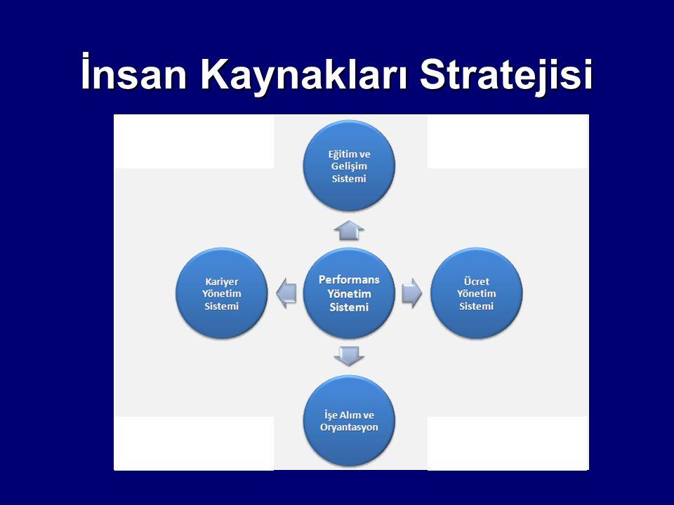 İnsan Kaynakları Stratejisi