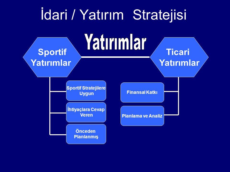 İdari / Yatırım Stratejisi Sportif Stratejilere Uygun İhtiyaçlara Cevap Veren Planlama ve Analiz Finansal Katkı Sportif Yatırımlar Ticari Yatırımlar Ö