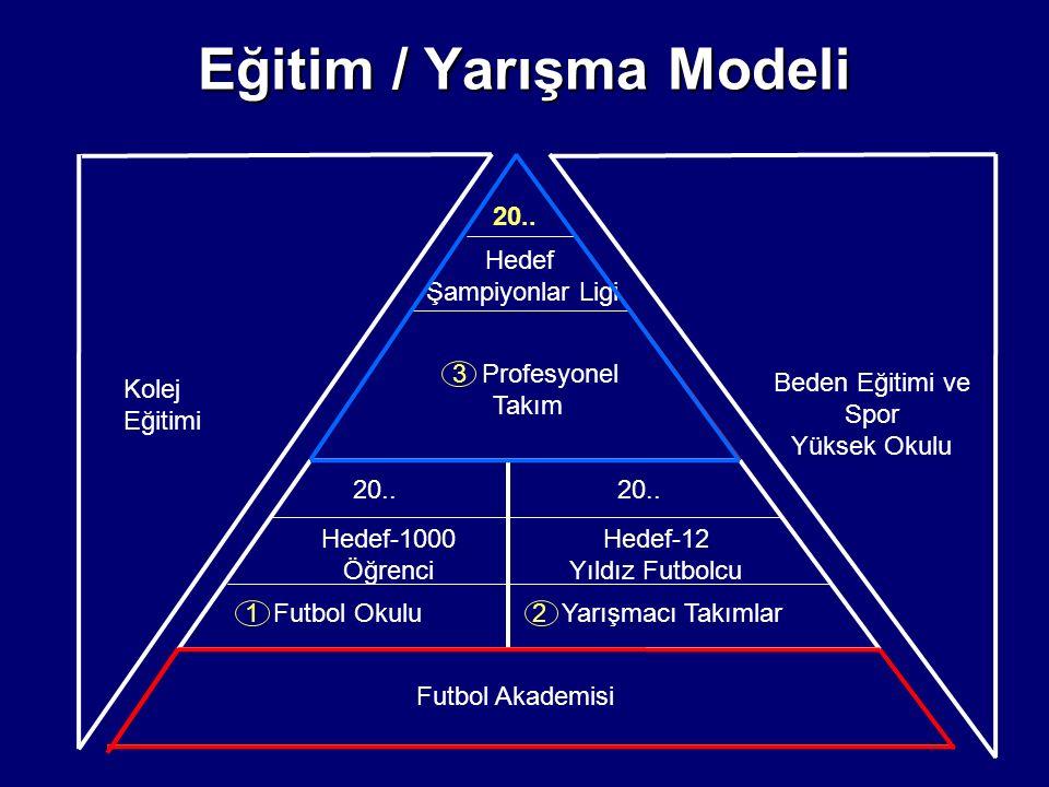 Eğitim / Yarışma Modeli 20.. Hedef Şampiyonlar Ligi Futbol Akademisi 20.. 3 Profesyonel Takım Kolej Eğitimi Beden Eğitimi ve Spor Yüksek Okulu 20.. He