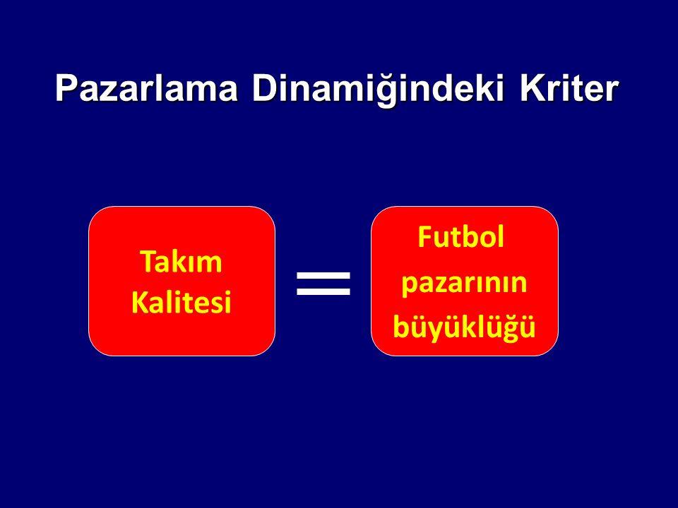 Pazarlama Dinamiğindeki Kriter Takım Kalitesi Futbol pazarının büyüklüğü