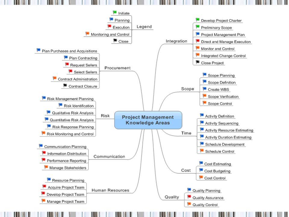 Proje uygulamasında Araç ve Teknikler İş Otorizasyon Sistemi Durum Gözden Geçirme Toplantıları Proje yönetimi Yazılımı 14Proje Yönetimi