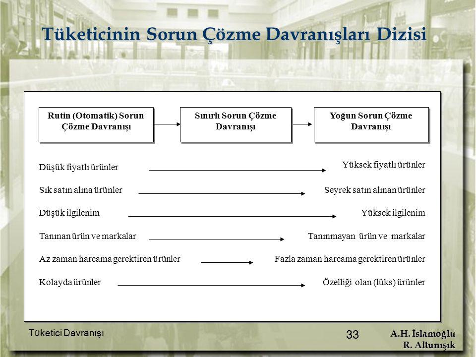 A.H. İslamoğlu R. Altunışık Tüketici Davranışı 33 Tüketicinin Sorun Çözme Davranışları Dizisi Düşük fiyatlı ürünler Sık satın alına ürünler Düşük ilgi