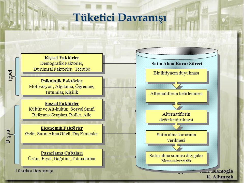 A.H. İslamoğlu R. Altunışık Tüketici Davranışı 35 Sosyal Faktörler Kültür ve Alt-kültür, Sosyal Sınıf, Referans Grupları, Roller, Aile Sosyal Faktörle