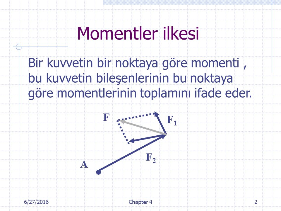 6/27/2016Chapter 42 Momentler ilkesi A F1F1 F2F2 F Bir kuvvetin bir noktaya göre momenti, bu kuvvetin bileşenlerinin bu noktaya göre momentlerinin top