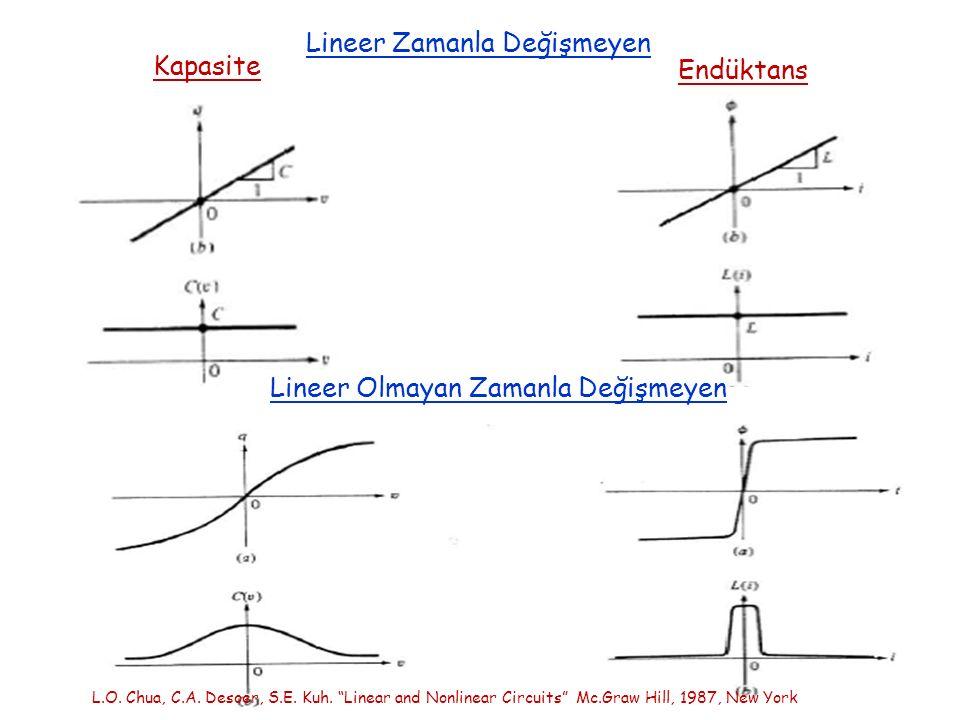 Lineer Zamanla Değişmeyen Kapasite Endüktans Lineer Olmayan Zamanla Değişmeyen L.O.