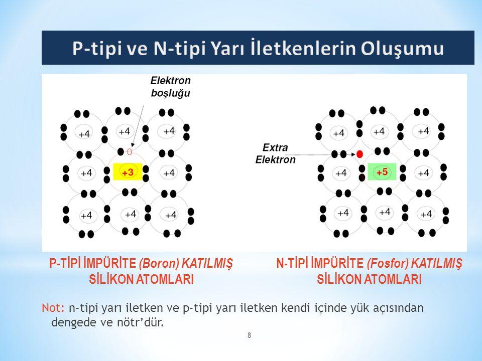 8 Not: n-tipi yarı iletken ve p-tipi yarı iletken kendi içinde yük açısından dengede ve nötr'dür. P-TİPİ İMPÜRİTE (Boron) KATILMIŞ SİLİKON ATOMLARI N-